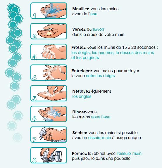 Lavage des mains - Préconisations de l'INPES